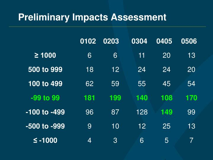 Preliminary Impacts Assessment