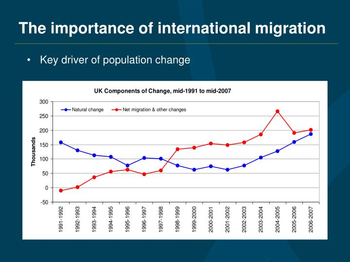 The importance of international migration