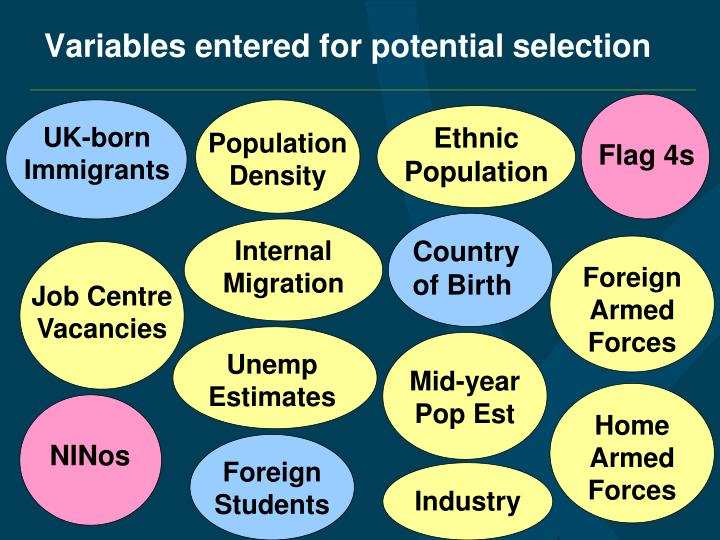 Variables entered for potential selection