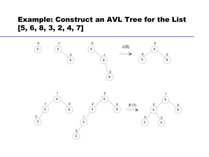 Example: Construct an AVL Tree for the List [5, 6, 8, 3, 2, 4, 7]