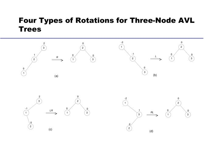 Four Types of Rotations for Three-Node AVL Trees