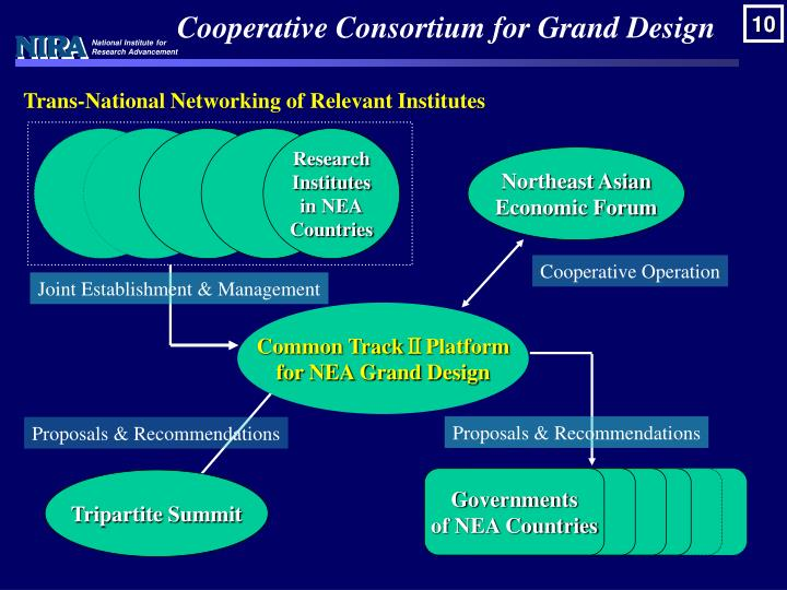 Cooperative Consortium for Grand Design