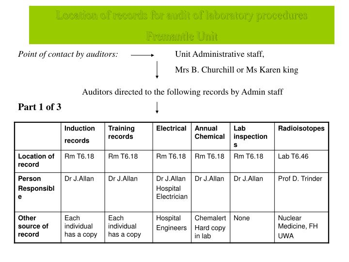 Location of records for audit of laboratory procedures