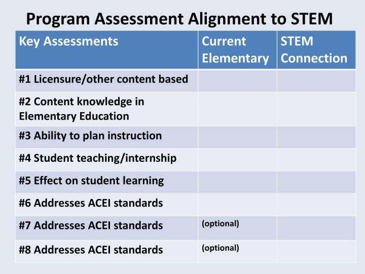 Program assessment alignment to stem
