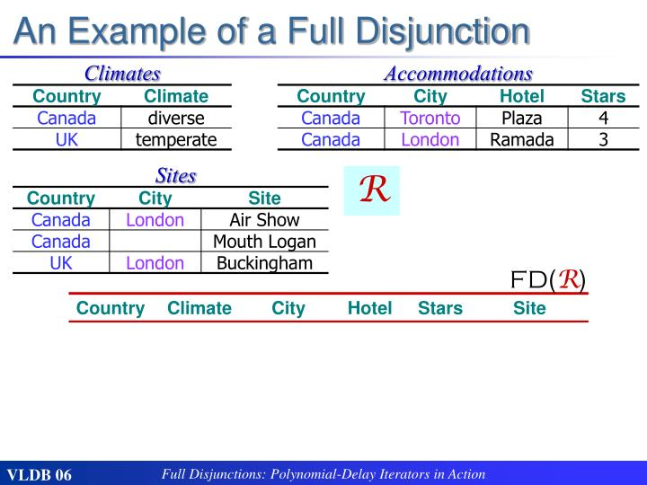 An Example of a Full Disjunction