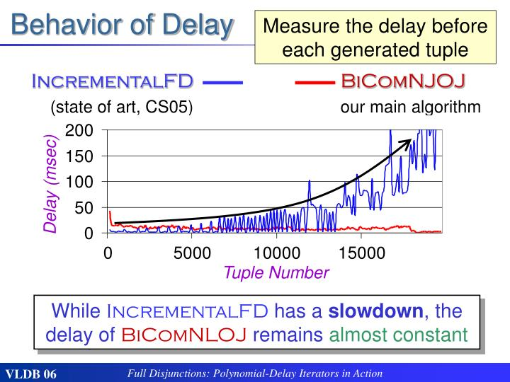 Behavior of Delay