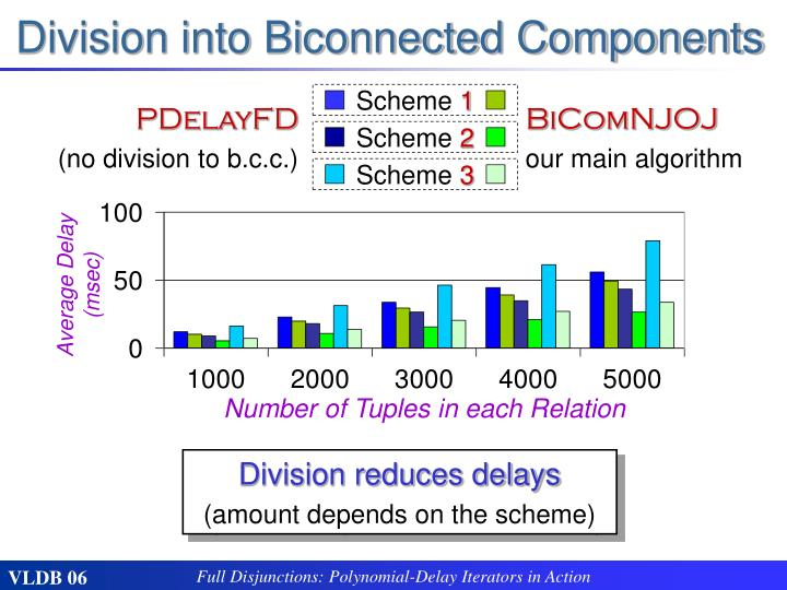 Division into Biconnected Components