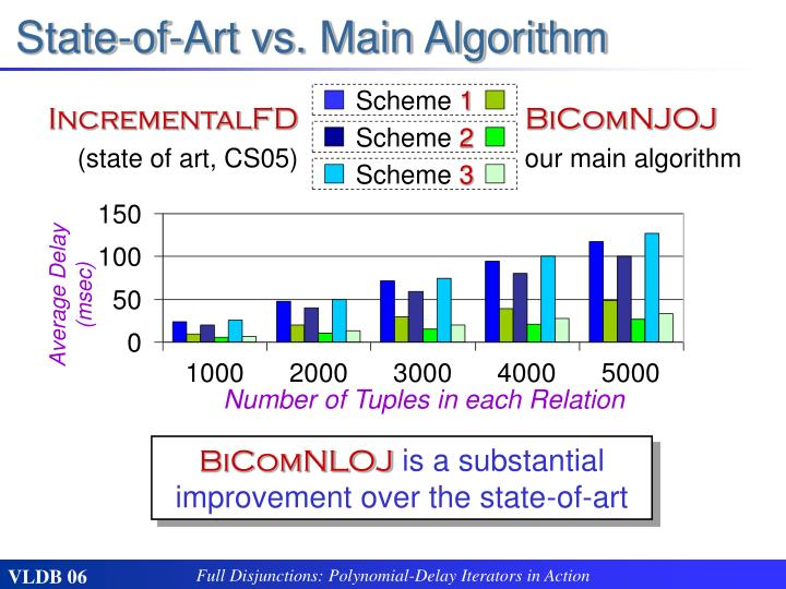 State-of-Art vs. Main Algorithm