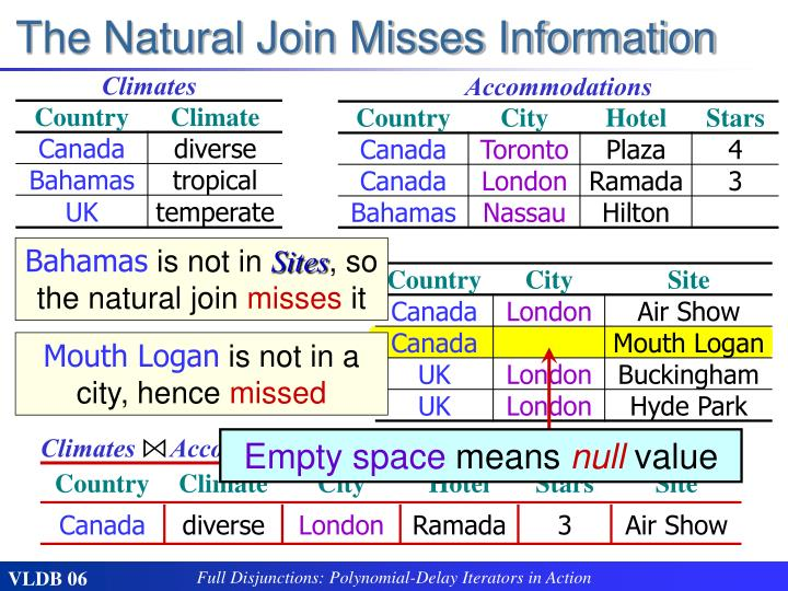 The Natural Join Misses Information