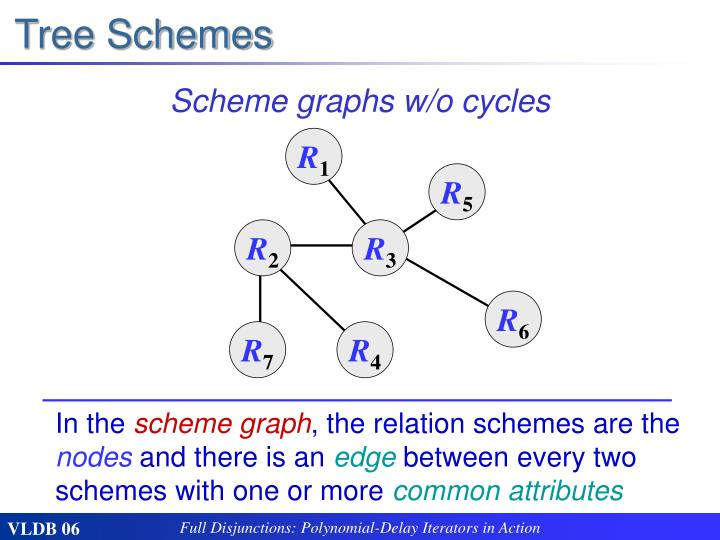 Tree Schemes