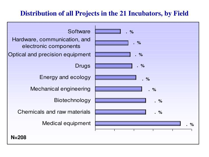 Distribution of all Projects in the 21 Incubators, by Field
