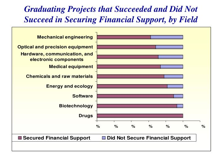 Graduating Projects that Succeeded and Did Not Succeed in Securing Financial Support, by Field