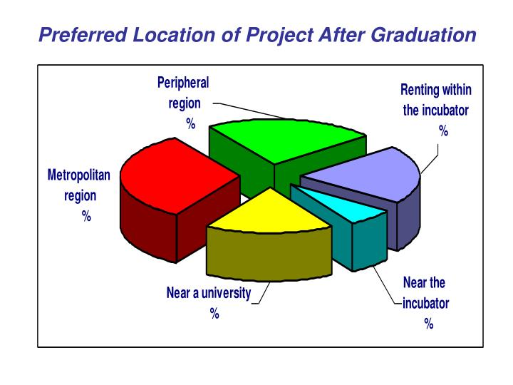 Preferred Location of Project After Graduation