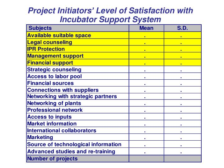 Project Initiators' Level of Satisfaction with Incubator Support System