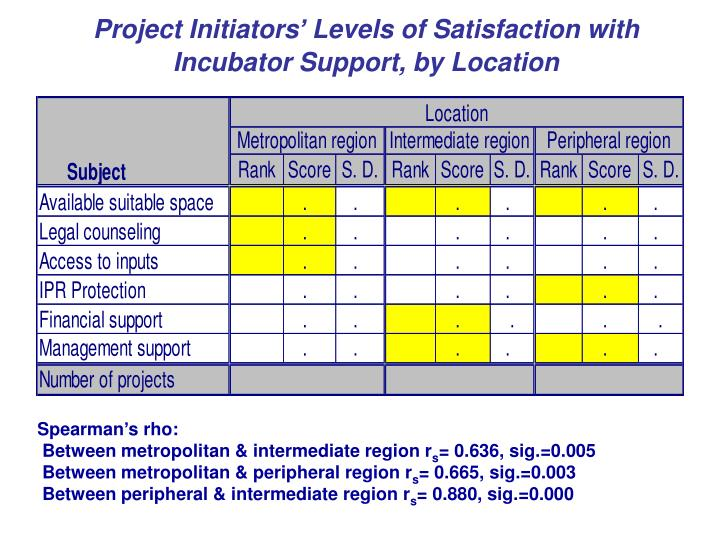 Project Initiators' Levels of Satisfaction with Incubator Support, by Location