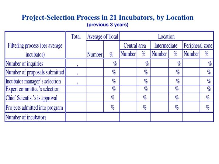 Project-Selection Process in 21 Incubators, by Location