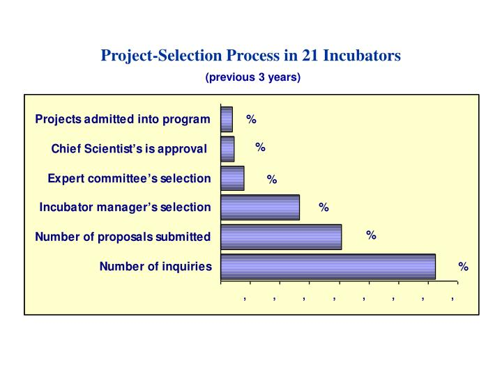 Project-Selection Process in 21 Incubators