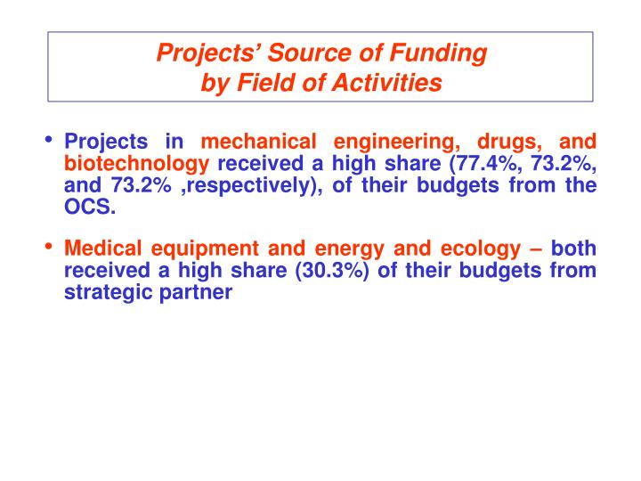 Projects' Source of Funding                           by Field of Activities