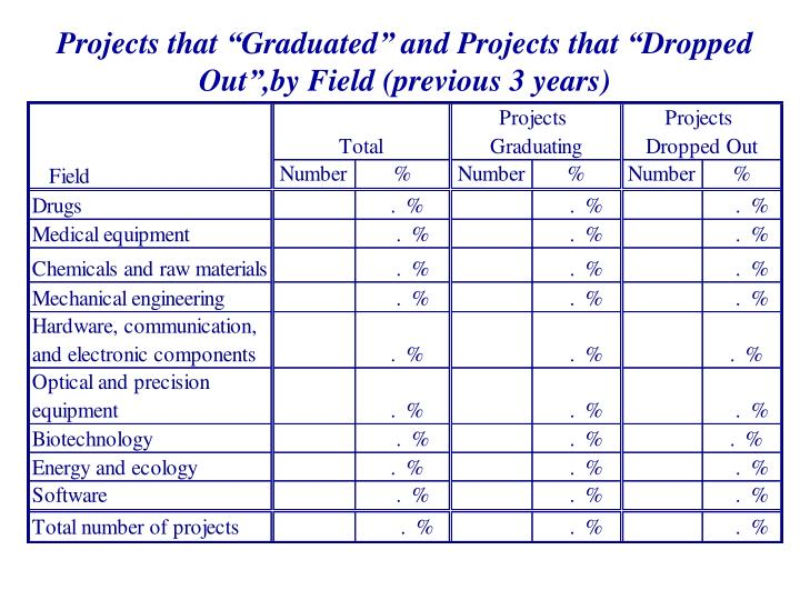 """Projects that """"Graduated"""" and Projects that """"Dropped Out"""",by Field (previous 3 years)"""