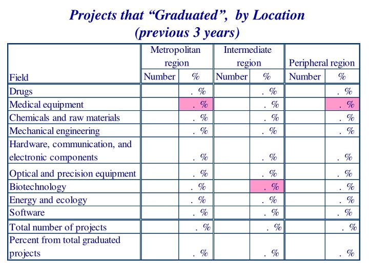"""Projects that """"Graduated"""",  by Location      (previous 3 years)"""