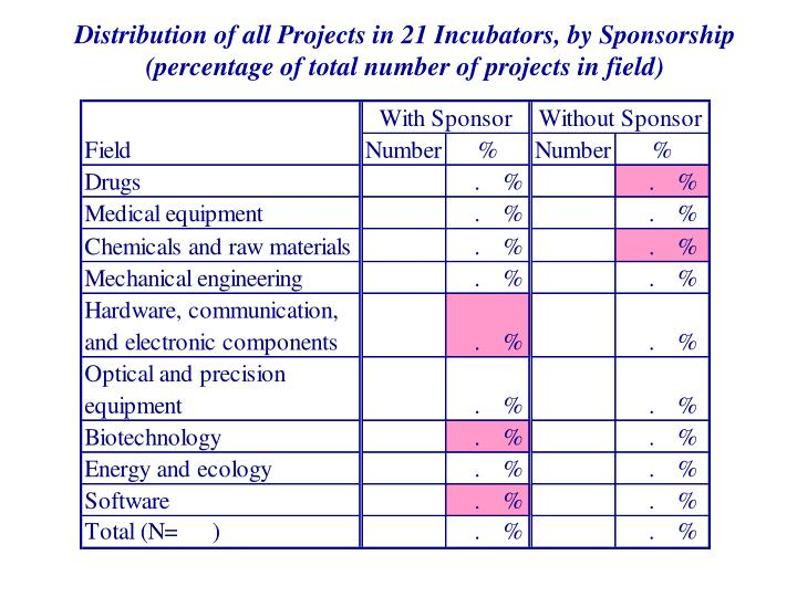 Distribution of all Projects in 21 Incubators, by Sponsorship (percentage of total number of projects in field)