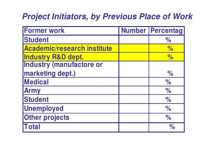 Project Initiators, by Previous Place of Work