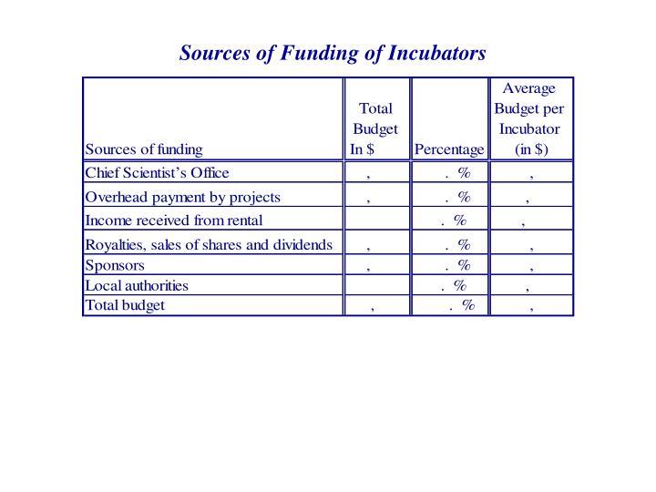 Sources of Funding of Incubators