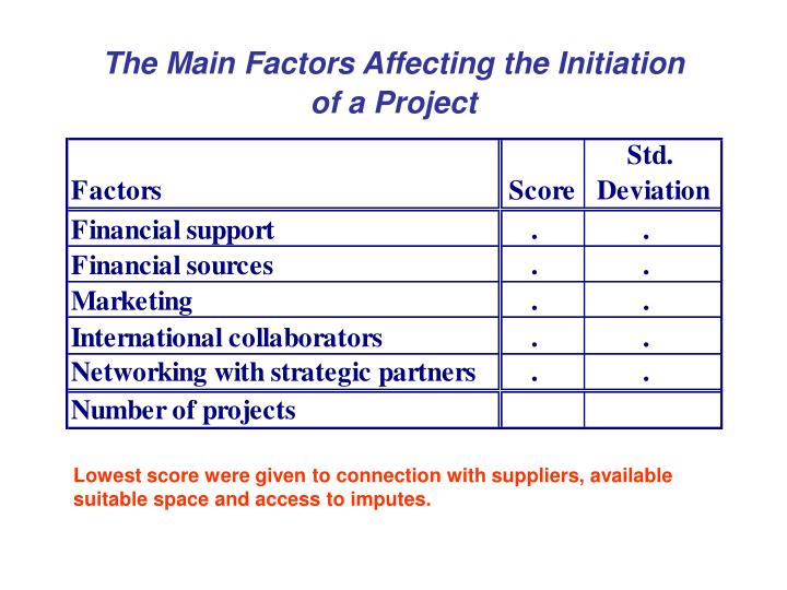 The Main Factors Affecting the Initiation     of a Project
