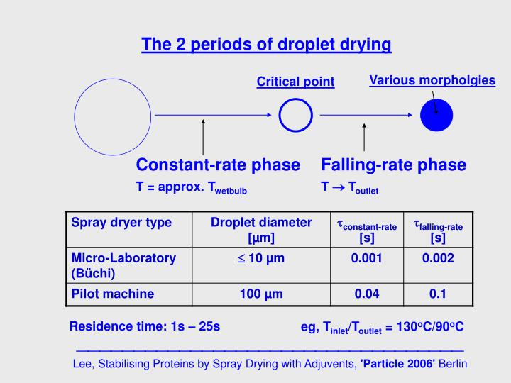 The 2 periods of droplet drying