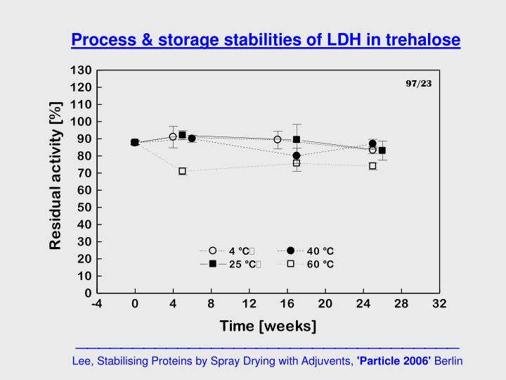 Process & storage stabilities of LDH in trehalose