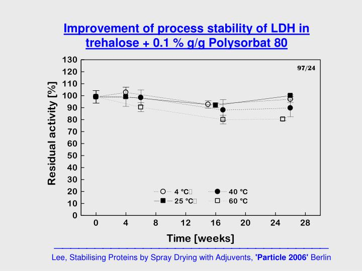 Improvement of process stability of LDH in trehalose + 0.1 % g/g Polysorbat 80