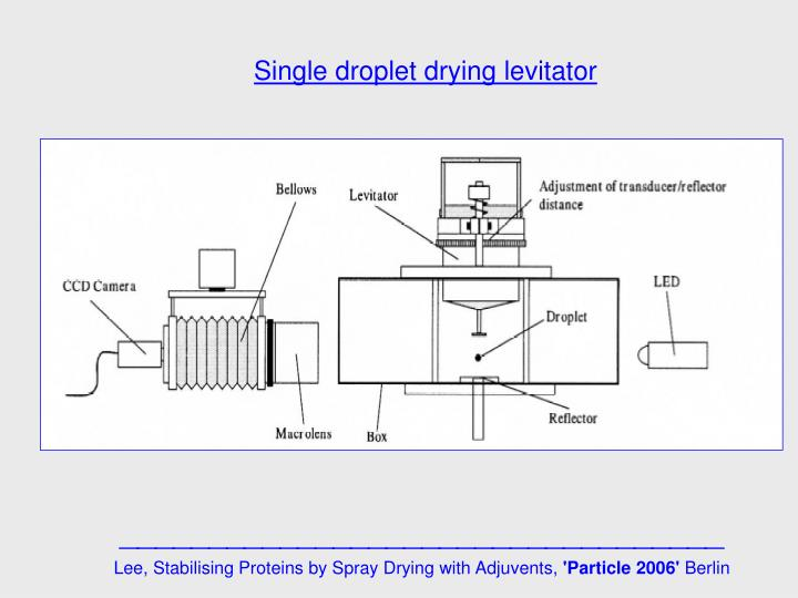Single droplet drying levitator
