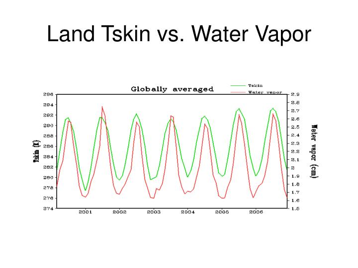 Land Tskin vs. Water Vapor