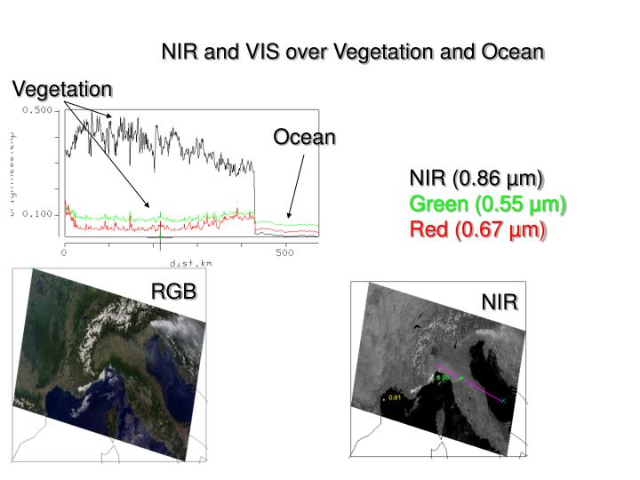 NIR and VIS over Vegetation and Ocean