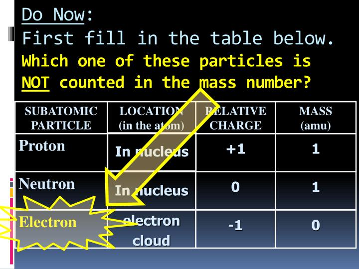 Do now first fill in the table below which one of these particles is not counted in the mass number1