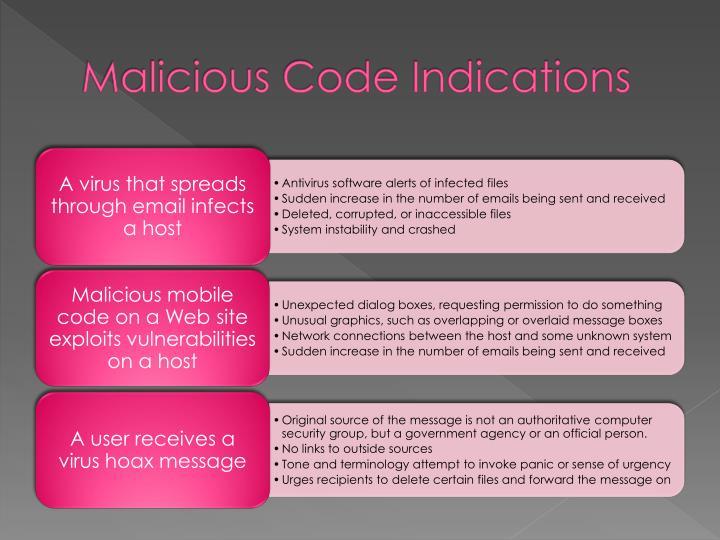 Malicious Code Indications