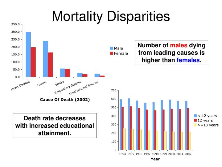 Mortality Disparities