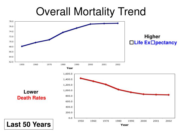 Overall Mortality Trend