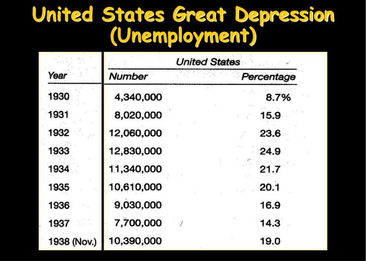 United States Great Depression