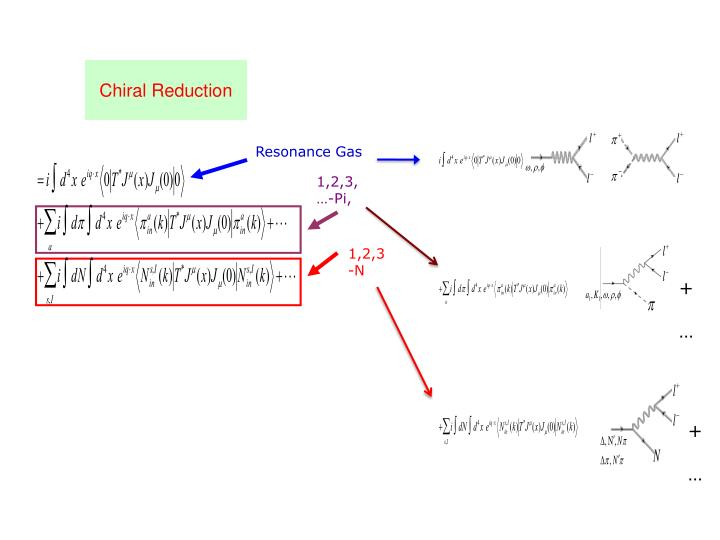 Resonance Gas