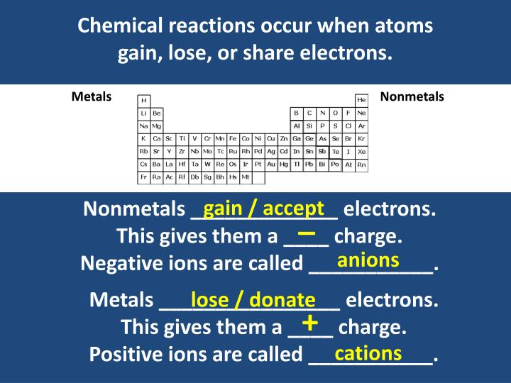 Chemical reactions occur when atoms gain, lose, or share electrons.