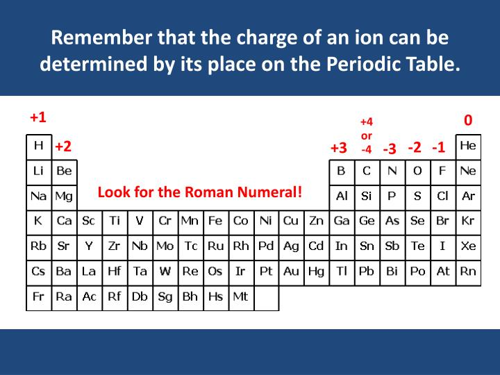Remember that the charge of an ion can be determined by its place on the Periodic Table.