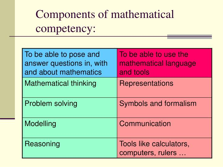 Components of mathematical competency: