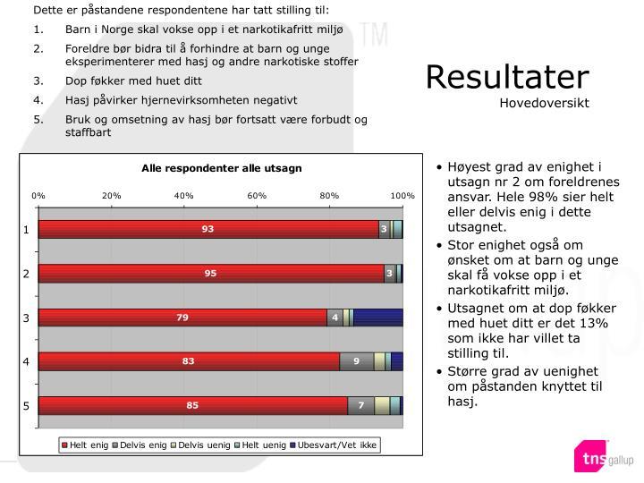 Dette er påstandene respondentene har tatt stilling til: