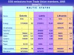 co2 emissions from trade union members 2005 tons