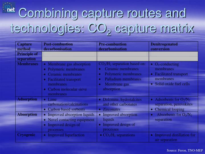 Combining capture routes and technologies: CO