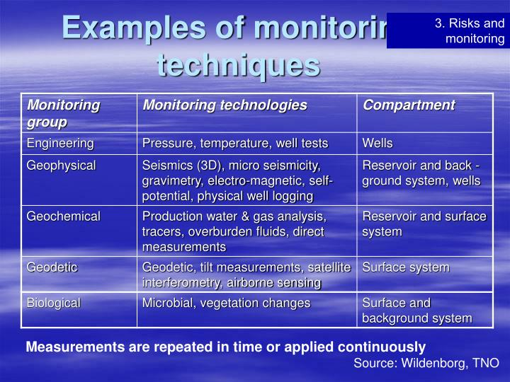 Examples of monitoring techniques