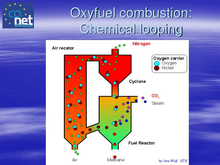 Oxyfuel combustion: