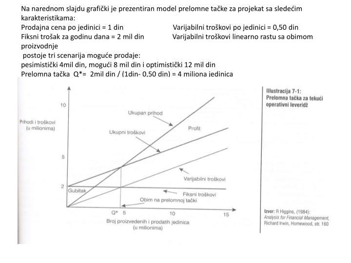 Na narednom slajdu grafički je prezentiran model prelomne tačke za projekat sa sledećim karakteristikama:
