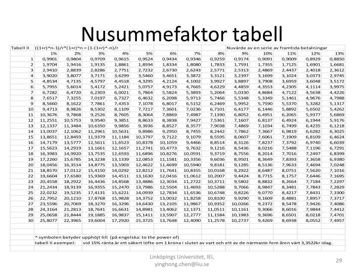 Nusummefaktor tabell